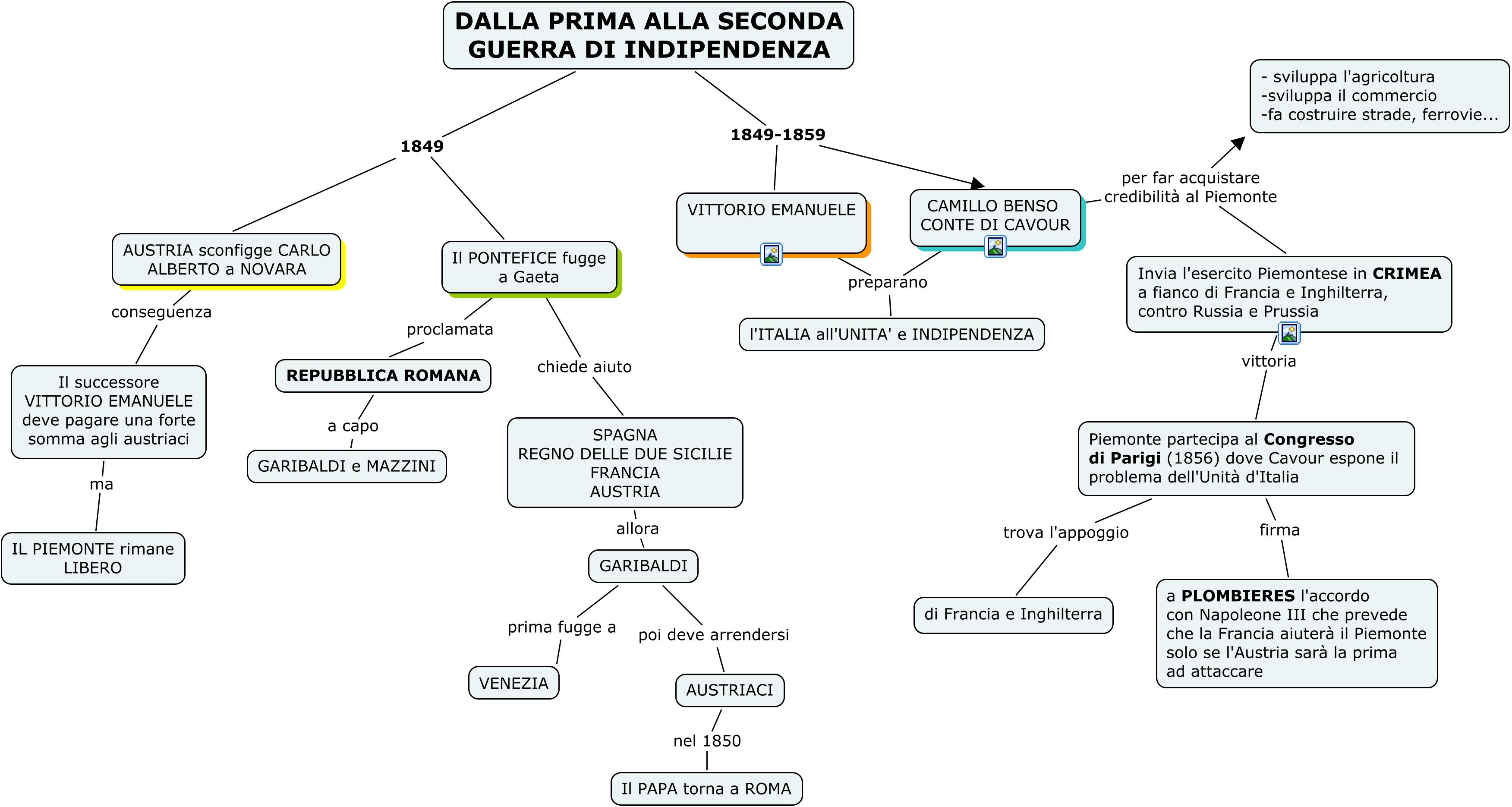 Mappe Storia Storia Contemporanea Risorgimento E Unita Ditalia